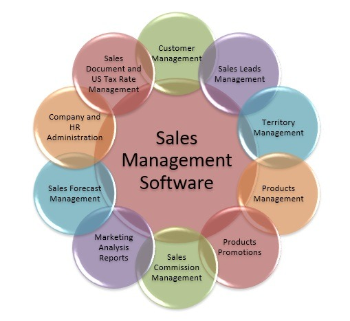 Sales force management system ,Sales Management Software in dhaka,Best online Sales Software in bangladesh